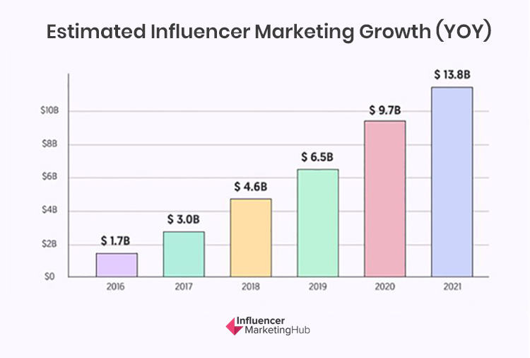 Influencer Marketing, estimated influencer marketing growth chart.