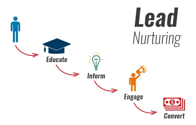 What is a lead nurturing campaign? Lead Nurturing graphic.