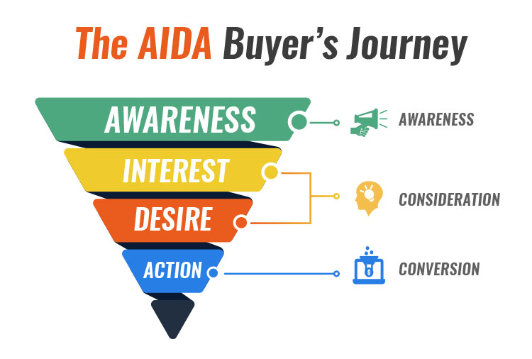 What's the difference between lead generation and brand awareness? The AIDA Buyers Journey graphic.