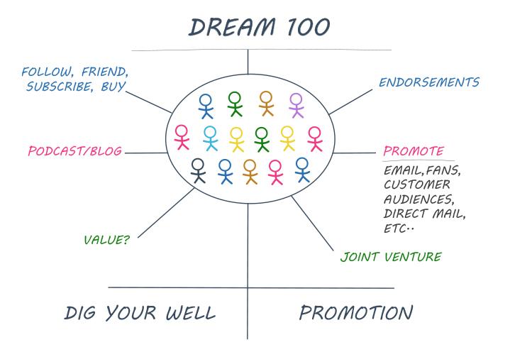 The Dream 100 diagram.
