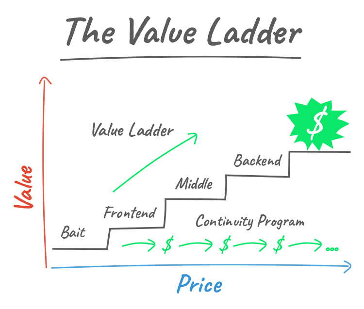 Promote Your Lead Magnet, Not Your Product, Value Ladder graphic.