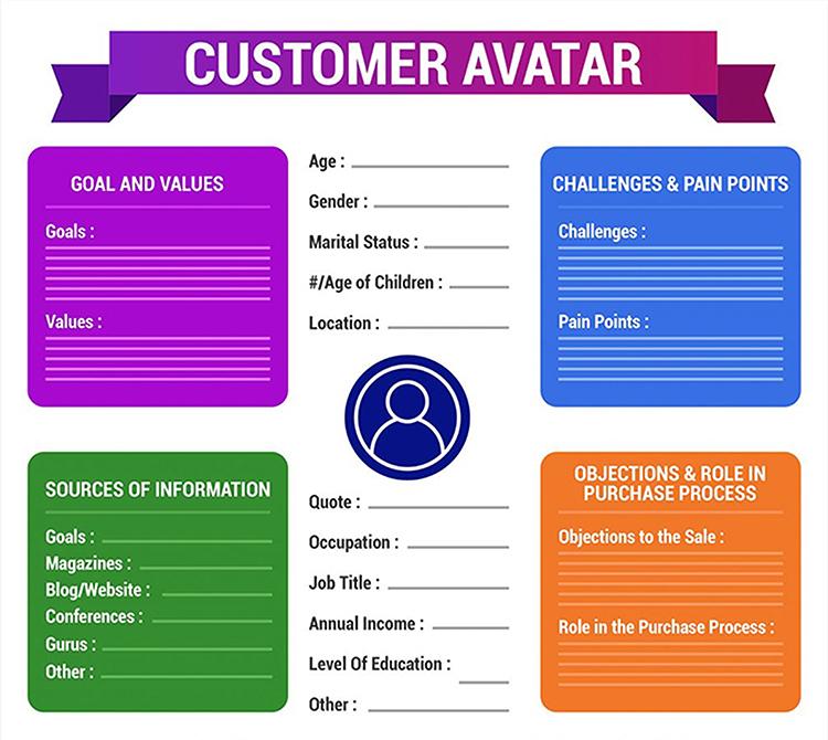 Create a Customer Avatar graphic.