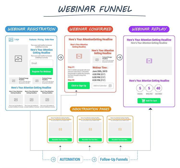 Webinar Funnel diagram.