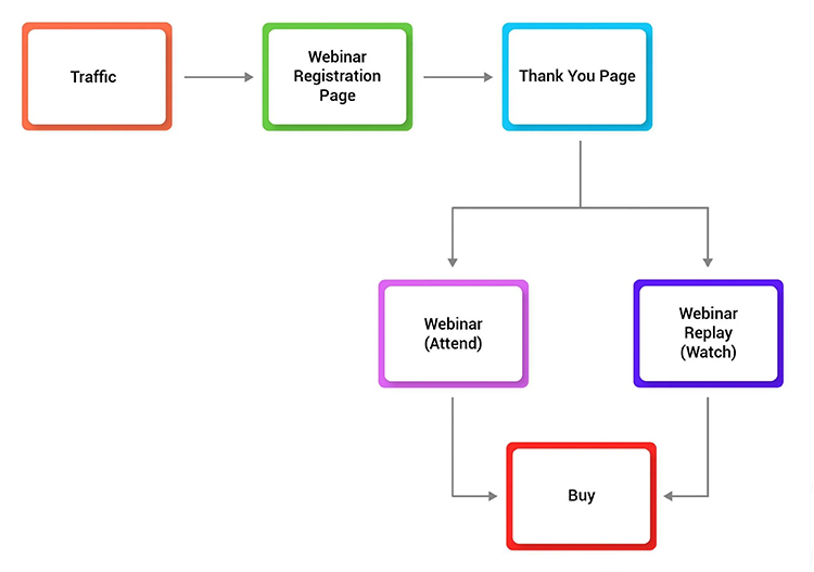 Offer a Free Webinar on Your Thank You Page, sales funnel diagram.
