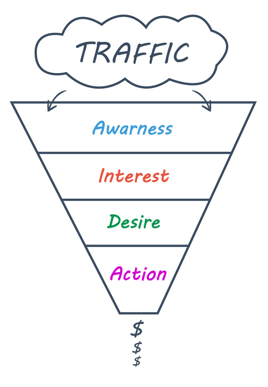 Set Up a Value Ladder Sales Funnel, intentionally designed traffic sales funnel graphic.