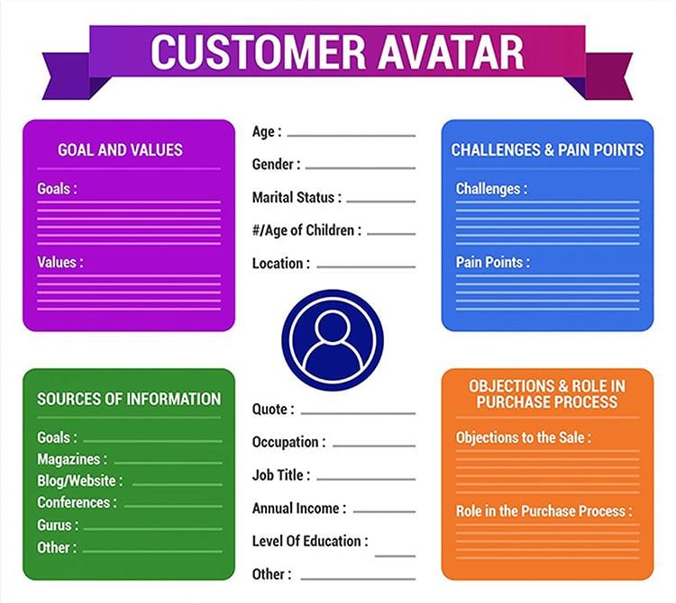 Understand Your Dream Customers, Customer Avatar form.