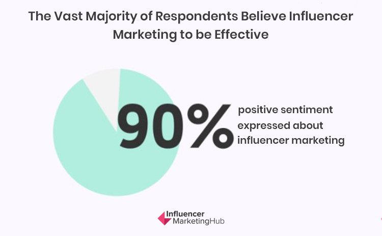 Influencer Marketing, majority of respondents believe influencer marketing to be effective.