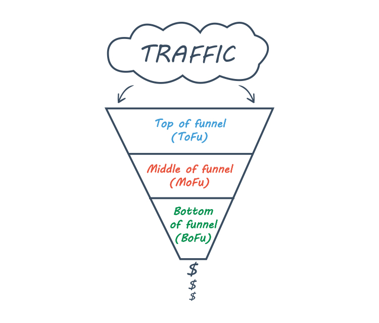 What Is a Sales Funnel? Sales Funnel graphic.