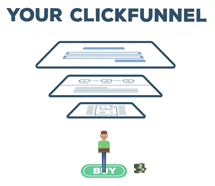 Ditch Your Website, Your Clickfunnel graphic.