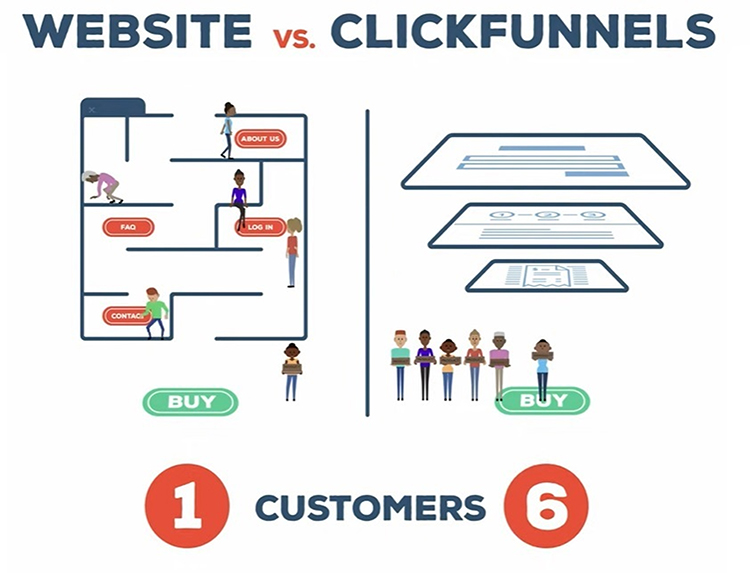 Ditch Your Website, Website vs. Clickfunnels, 6 times for sales with Clickfunnels graphic.