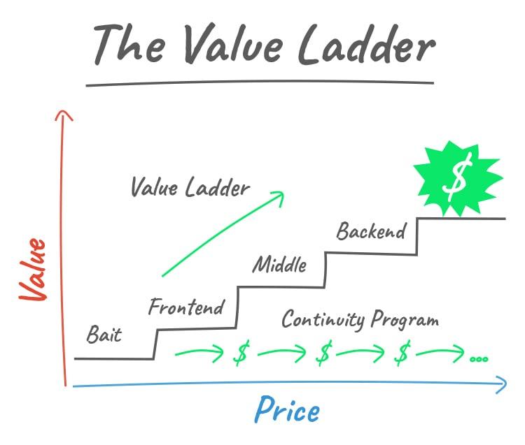 Set Up a Value Ladder Sales Funnel, The Value Ladder graphic.
