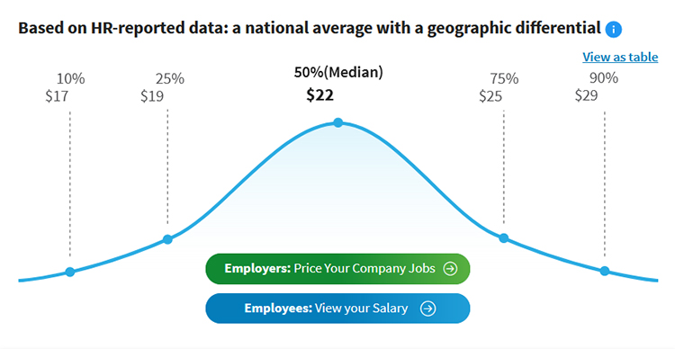 How Much Should You Pay a Lead Generation Specialist? Average lead generation specialist, hourly wage chart.