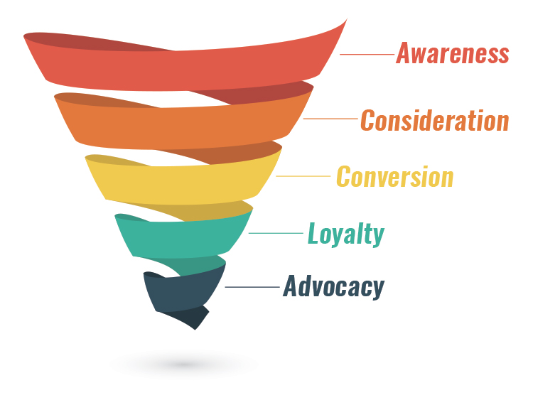 The New Normal of Sales Prospecting, consideration phase and marketing funnel graphic.