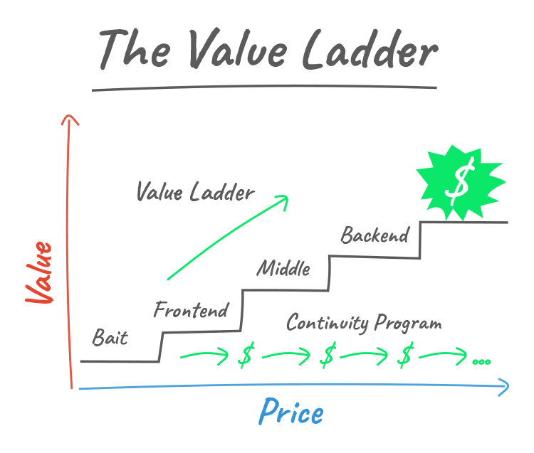 Create a Value Ladder Sales Funnel, Then Use Display Ads to Drive Traffic to It, The Value Ladder graphic.