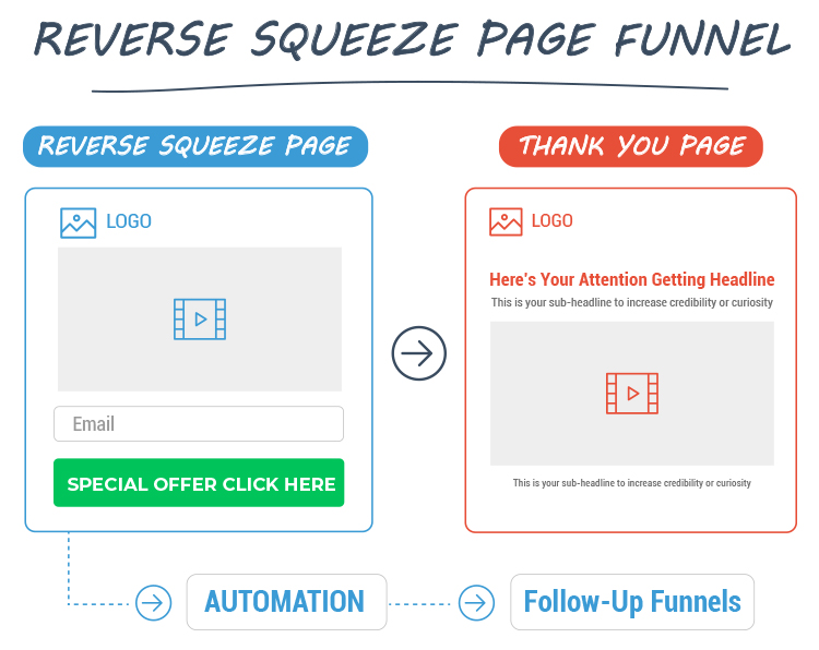 Reverse Squeeze Page Funnel diagram.