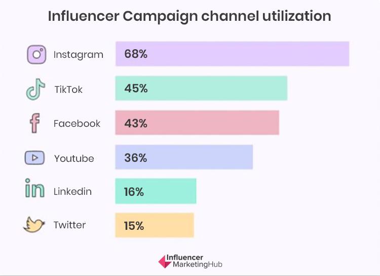 Which Platform Should You Choose? Influencer campaign channel utilization.