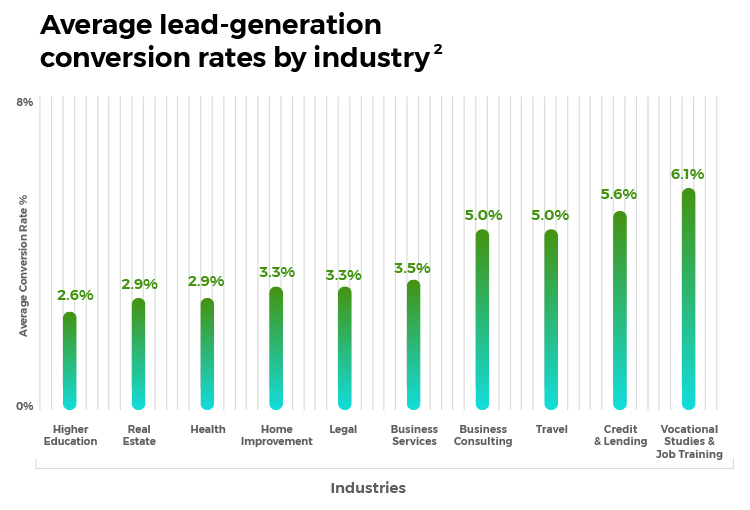 Visitor To Lead Conversion Rate chart.