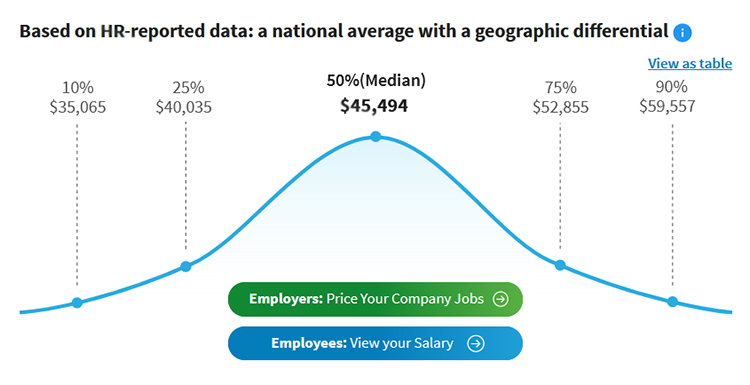 How Much Should You Pay a Lead Generation Specialist? Average lead generation specialist, annual salary chart.