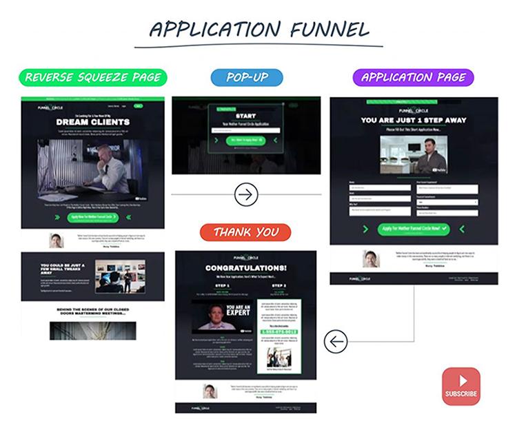 Application Funnel diagram.