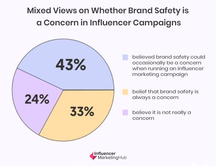 Choose the Right Influencers, mixed views on whether brand safety is a concern in influencer campaigns chart.