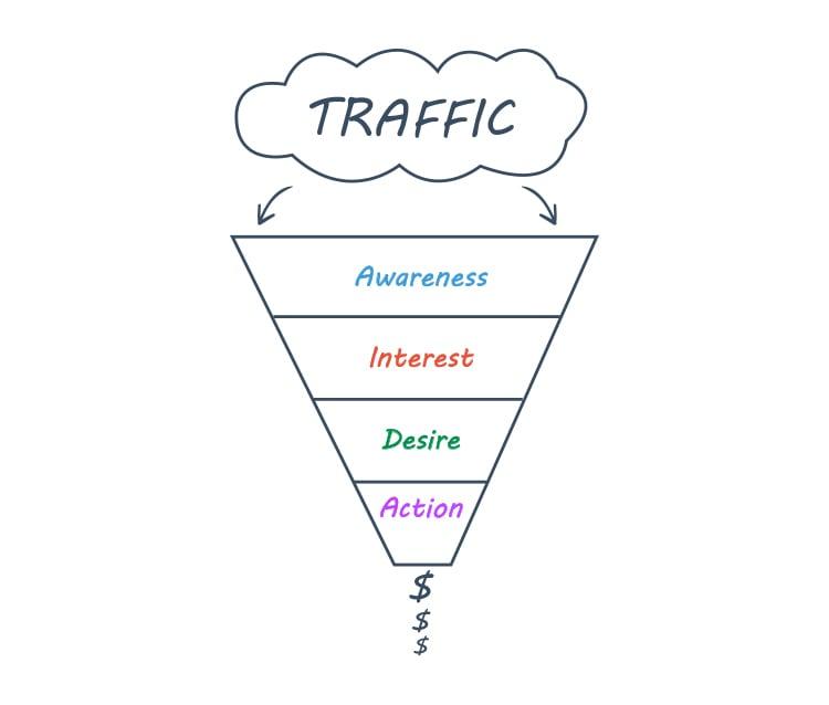 The AIDA Sales Funnel graphic.