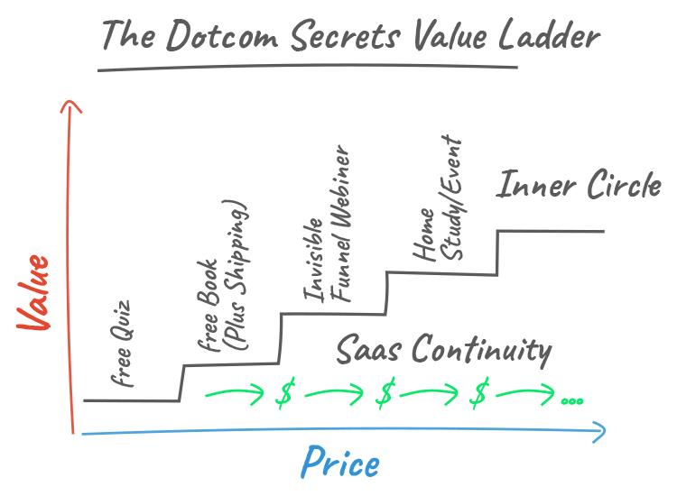 """DotCom Secrets"" Value Ladder chart."