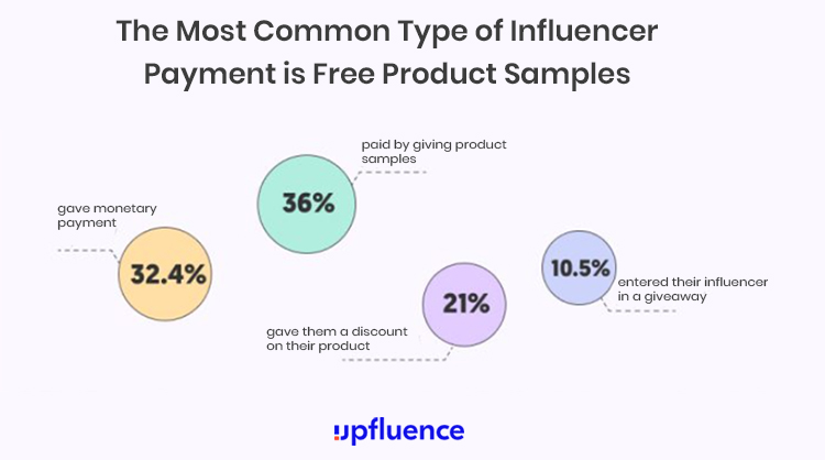 Choose the Right Influencers, most common type of influencer payment is free product samples chart.