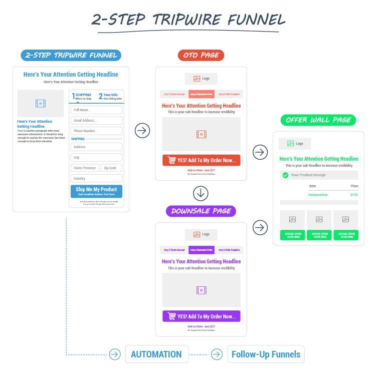Funnel Hacking, 2-step tripwire funnel diagram.