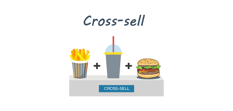 Add Downsells, Upsells, and Cross-Sells to Your Sales Funnel, cross-sell graphic.