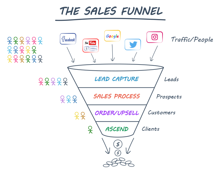 Sales Funnels, The Sales Funnel graphic.
