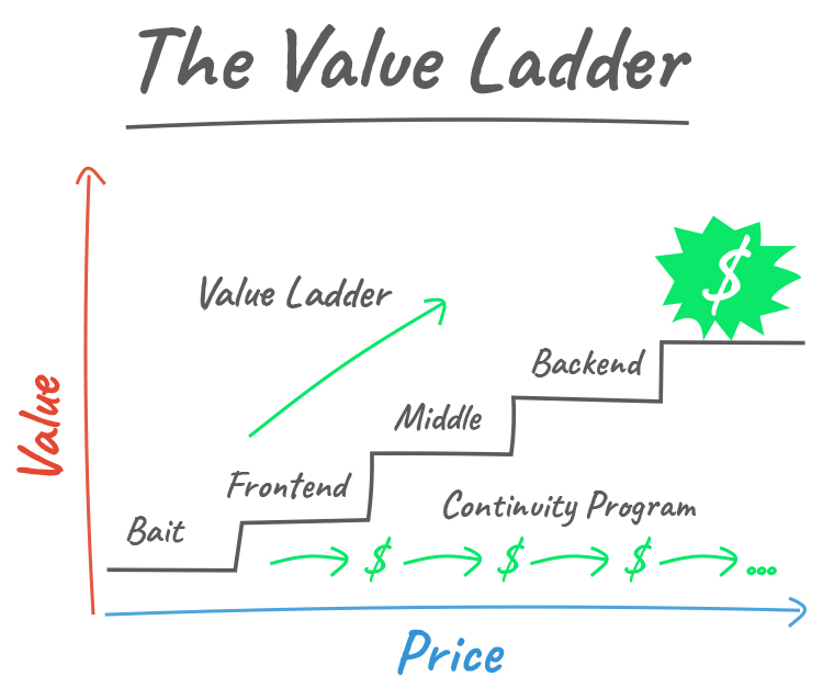 The value ladder graphic.