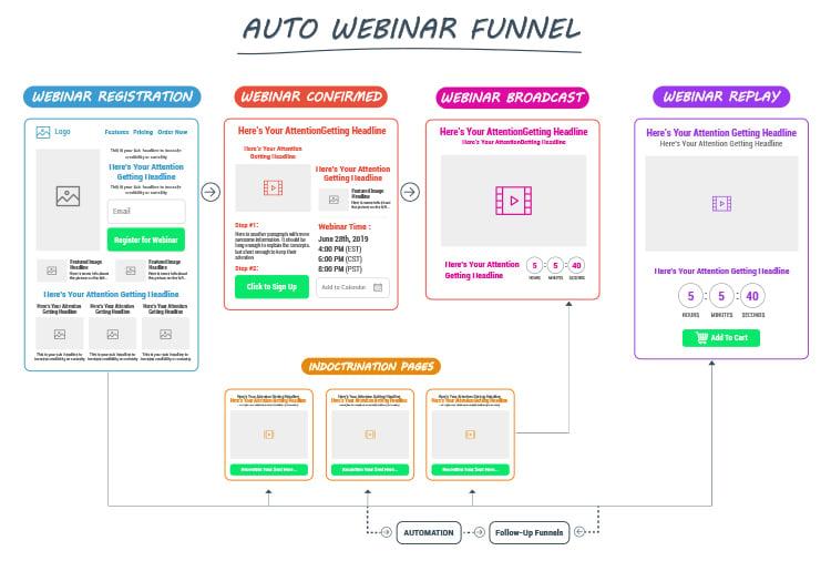 Strategies For B2B Lead Generation, Auto webinar funnel diagram.