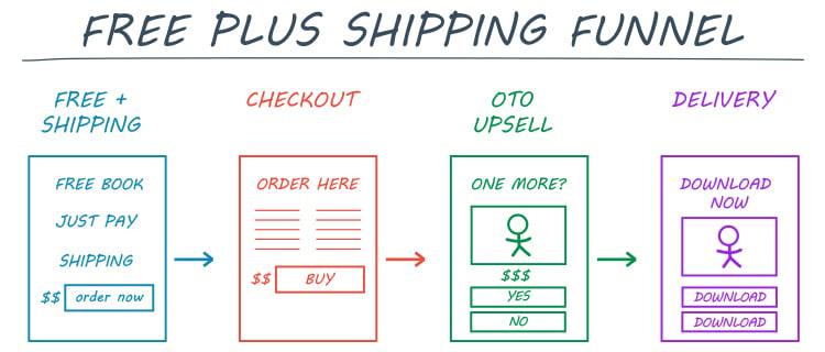 Strategies For B2B Lead Generation. Free plus shipping funnel diagram.