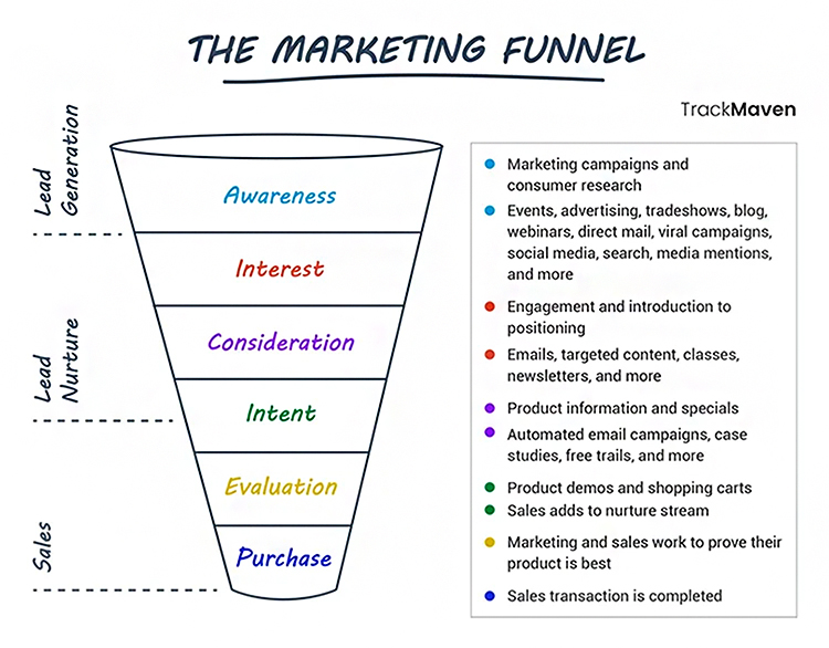 The Marketing Funnel Graphic.