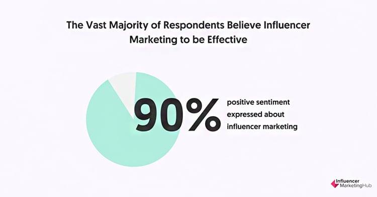 Instagram Influencers, The vast majority of respondents, percentages graphic.