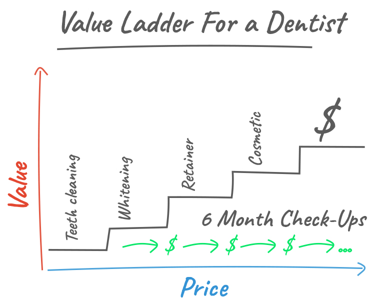The Value Ladder for a Dentist Graphic.